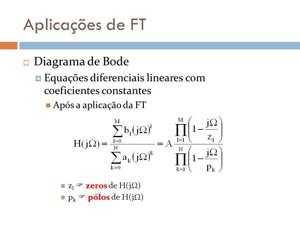 Aplicações de FT  Diagrama de Bode  Equações diferenciais lineares com coeficientes constantes Após a aplicação da FT zeros z l  zeros de H(jΩ) pólos p k  pólos de H(jΩ)