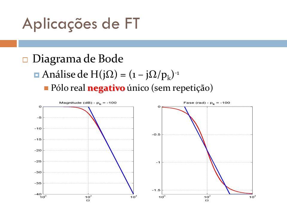 Aplicações de FT  Diagrama de Bode  Análise de H(jΩ) = (1 – jΩ/p k ) -1 negativo Pólo real negativo único (sem repetição)