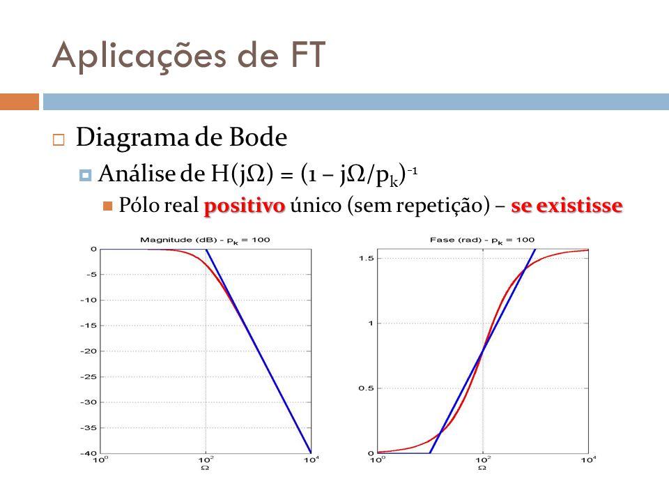 Aplicações de FT  Diagrama de Bode  Análise de H(jΩ) = (1 – jΩ/p k ) -1 positivo se existisse Pólo real positivo único (sem repetição) – se existisse