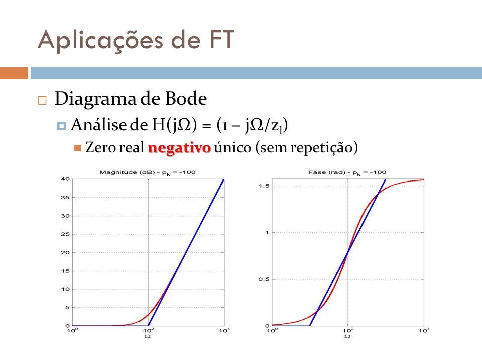 Aplicações de FT  Diagrama de Bode  Análise de H(jΩ) = (1 – jΩ/z l ) negativo Zero real negativo único (sem repetição)
