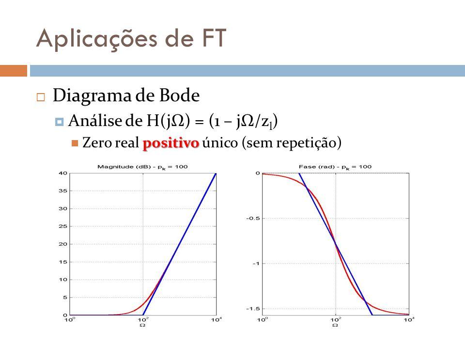 Aplicações de FT  Diagrama de Bode  Análise de H(jΩ) = (1 – jΩ/z l ) positivo Zero real positivo único (sem repetição)