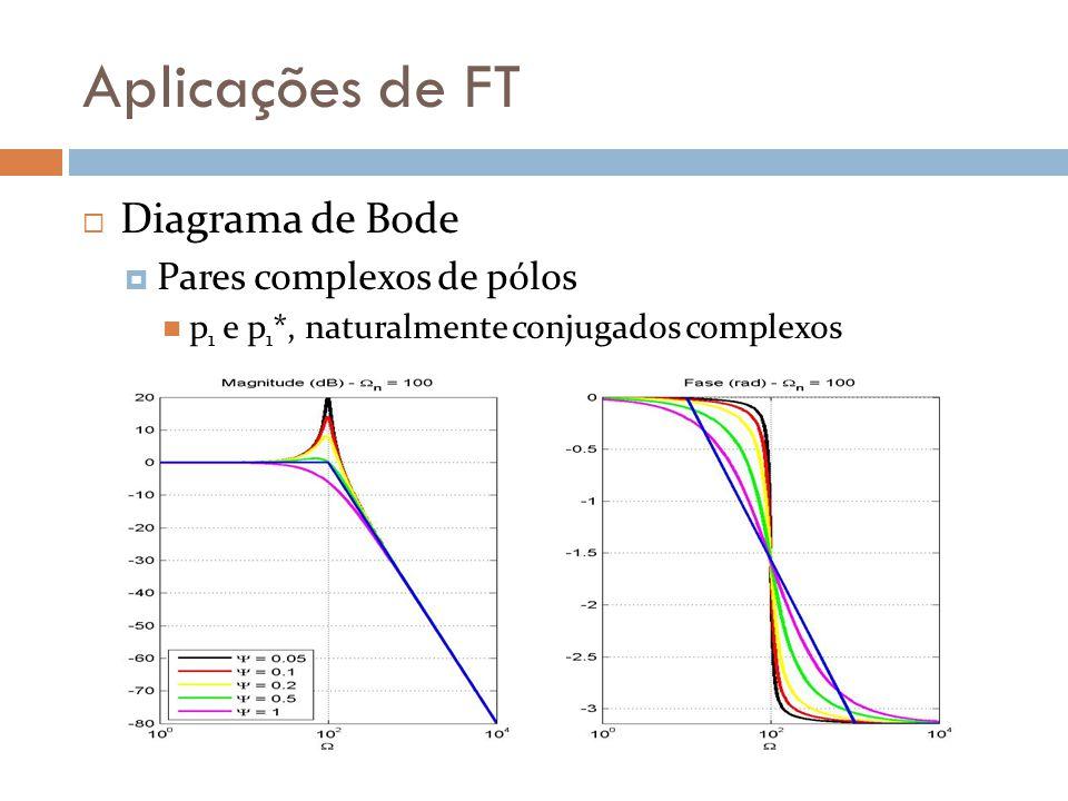 Aplicações de FT  Diagrama de Bode  Pares complexos de pólos p 1 e p 1 *, naturalmente conjugados complexos