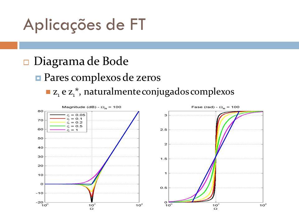 Aplicações de FT  Diagrama de Bode  Pares complexos de zeros z 1 e z 1 *, naturalmente conjugados complexos