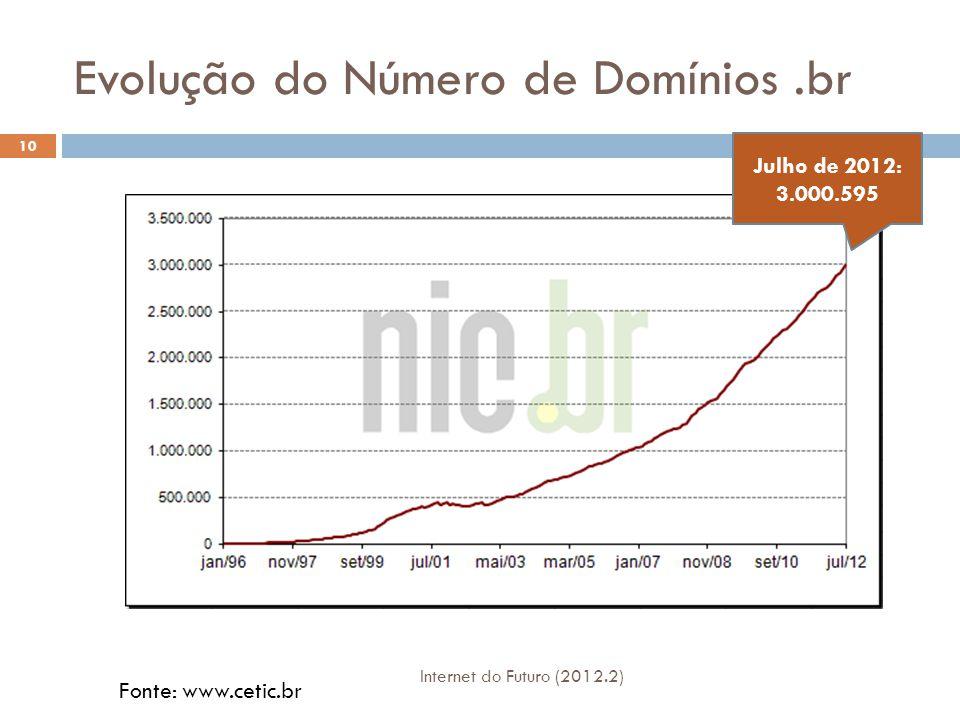 Evolução do Número de Hosts do Brasil Número de Hosts 11 Posição Relativa Fonte: www.cetic.br Internet do Futuro (2012.2)