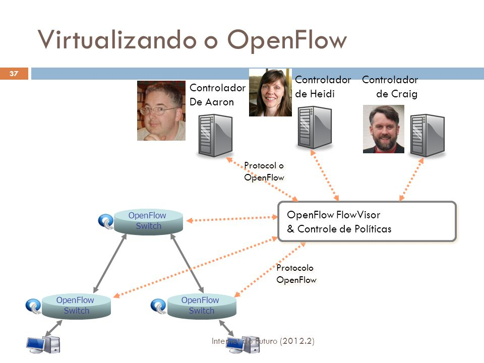 OpenFlow Switch Protocolo OpenFlow Protocolo OpenFlow OpenFlow FlowVisor & Controle de Políticas Controlador de Craig Controlador de Heidi Controlador
