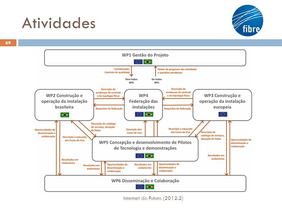 Participação da UNIFACS/UFPE Internet do Futuro (2012.2) 70  Responsável pelo desenvolvimento da monitoração da rede experimental brasileira e  Federação com as congêneres europeias.