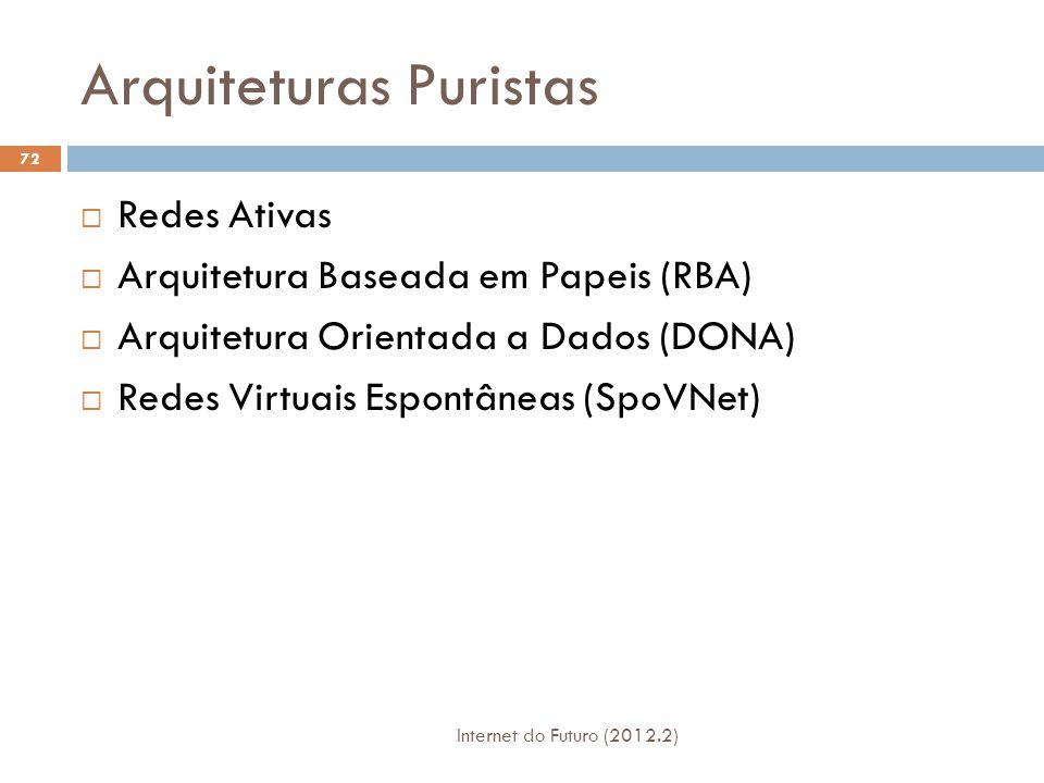 Arquiteturas Pluralistas Internet do Futuro (2012.2) 73  Plutarch  Redes Autonômicas (ANA)  Concurrent Architectures are Better than One (CABO)  Horizon