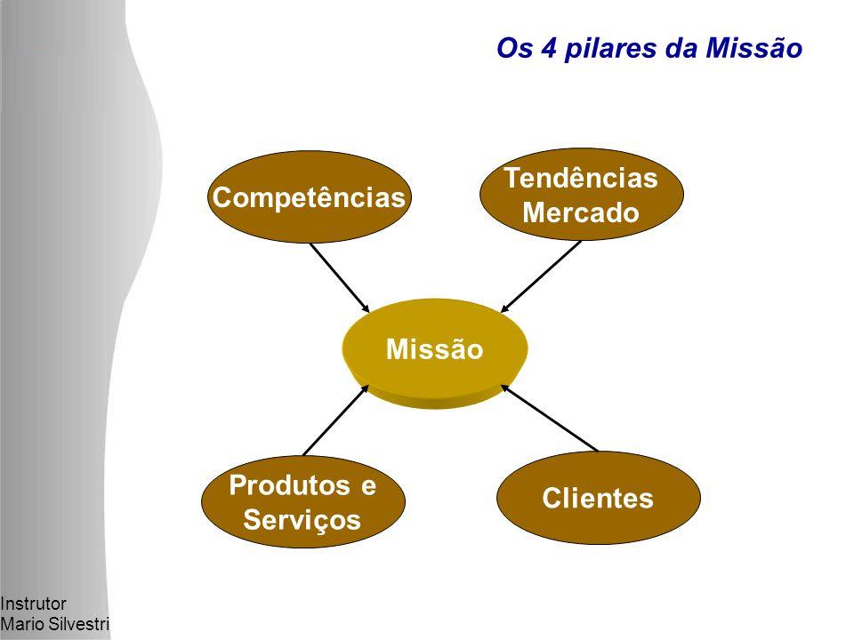 Instrutor Mario Silvestri Os 4 pilares da Missão Competências Produtos e Serviços Tendências Mercado Clientes Missão