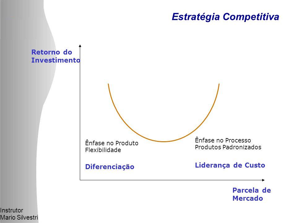 Instrutor Mario Silvestri Estratégia Competitiva Retorno do Investimento Parcela de Mercado Liderança de Custo Diferenciação Ênfase no Processo Produtos Padronizados Ênfase no Produto Flexibilidade
