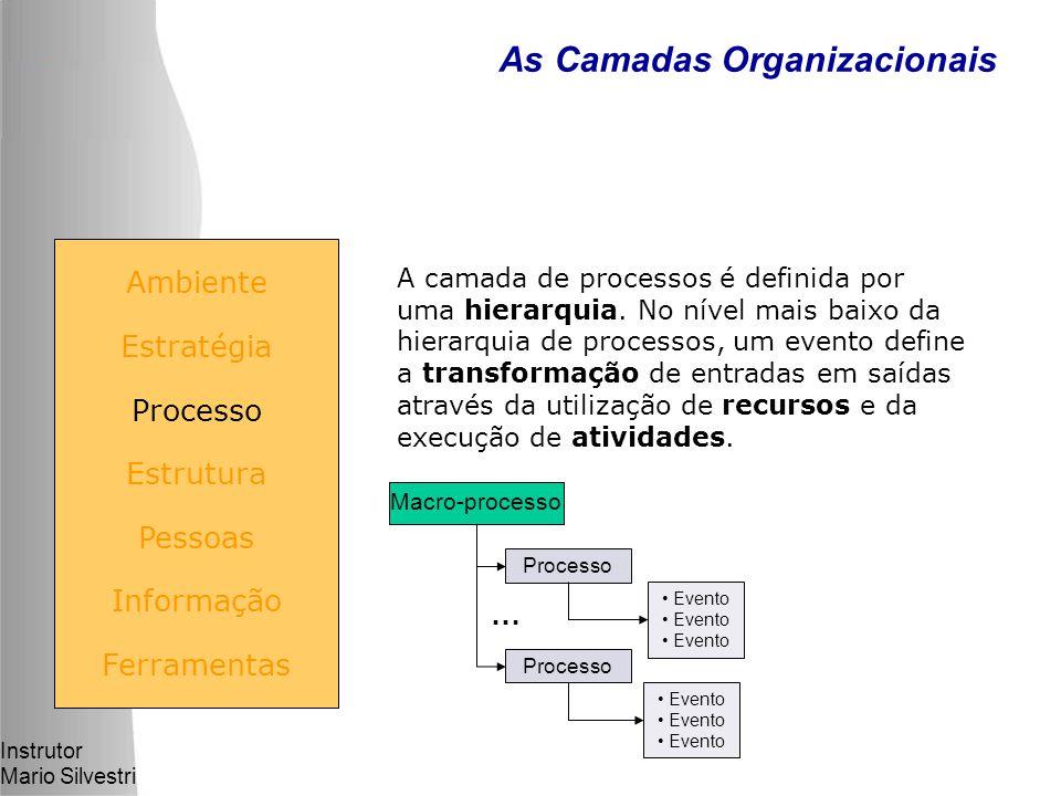 Instrutor Mario Silvestri As Camadas Organizacionais Ambiente Estratégia Processo Estrutura Pessoas Informação Ferramentas Macro-processo Processo Evento Processo Evento … A camada de processos é definida por uma hierarquia.