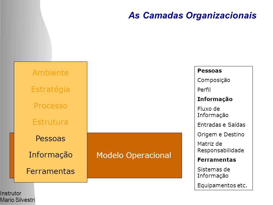 Instrutor Mario Silvestri Modelo Operacional As Camadas Organizacionais Pessoas Composição Perfil Informação Fluxo de Informação Entradas e Saídas Origem e Destino Matriz de Responsabilidade Ferramentas Sistemas de Informação Equipamentos etc.