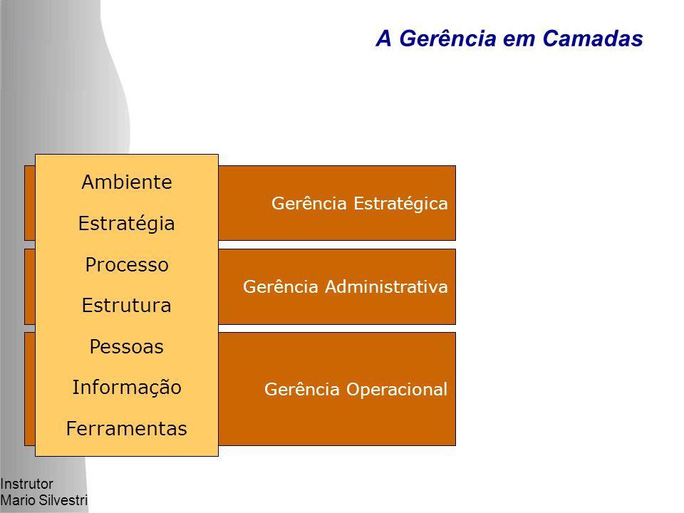 Instrutor Mario Silvestri Gerência Operacional Gerência Administrativa Gerência Estratégica A Gerência em Camadas Ambiente Estratégia Processo Estrutura Pessoas Informação Ferramentas