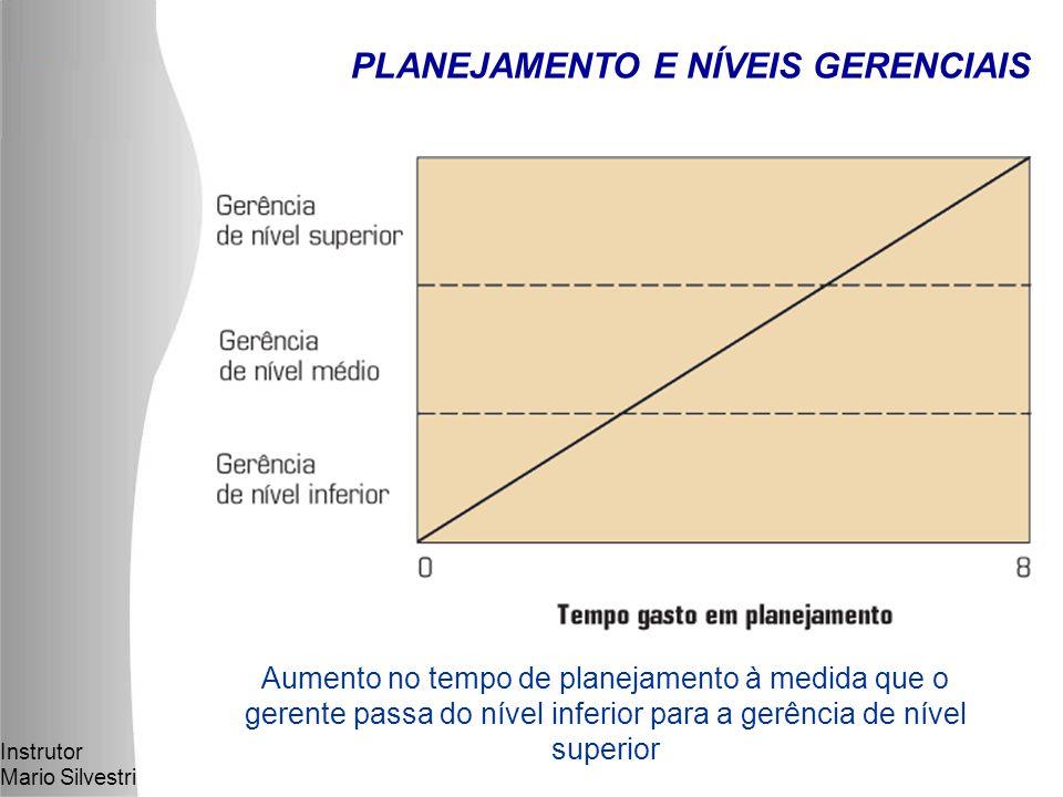 Instrutor Mario Silvestri Aumento no tempo de planejamento à medida que o gerente passa do nível inferior para a gerência de nível superior PLANEJAMENTO E NÍVEIS GERENCIAIS