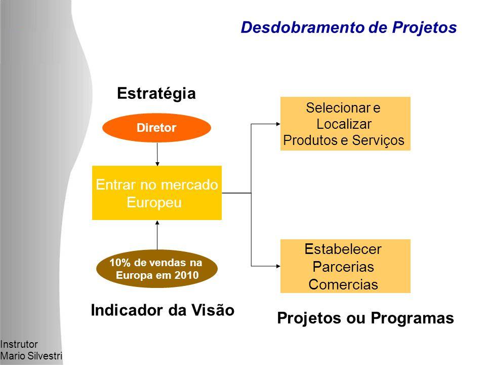 Instrutor Mario Silvestri Desdobramento de Projetos Selecionar e Localizar Produtos e Serviços Estabelecer Parcerias Comercias 10% de vendas na Europa em 2010 Indicador da Visão Projetos ou Programas Entrar no mercado Europeu Estratégia Diretor
