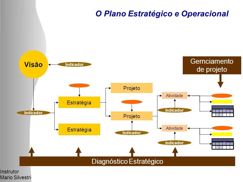 Instrutor Mario Silvestri O Plano Estratégico e Operacional Diagnóstico Estratégico Atividade Indicador Atividade Indicador Estratégia Projeto Indicador Visão Indicador Gernciamento de projeto