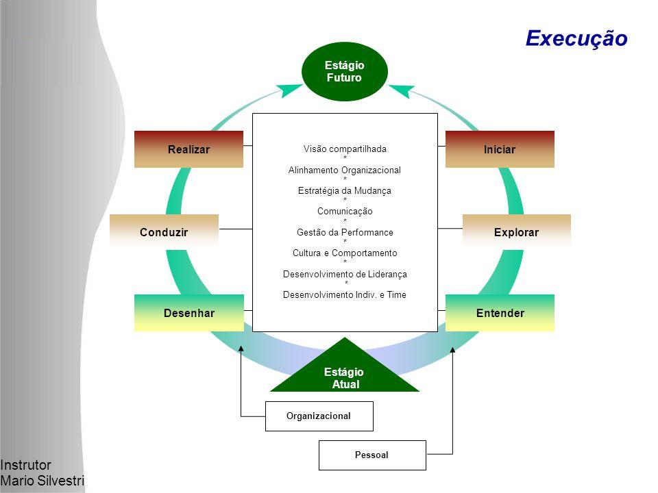 Instrutor Mario Silvestri Execução Visão compartilhada * Alinhamento Organizacional * Estratégia da Mudança * Comunicação * Gestão da Performance * Cultura e Comportamento * Desenvolvimento de Liderança * Desenvolvimento Indiv.