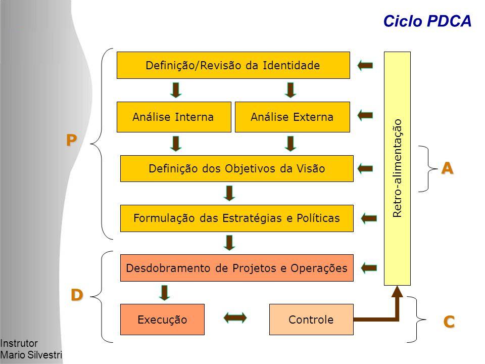 Instrutor Mario Silvestri Ciclo PDCA Definição/Revisão da Identidade Análise InternaAnálise Externa Definição dos Objetivos da Visão Formulação das Estratégias e Políticas Desdobramento de Projetos e Operações ExecuçãoControle Retro-alimentação P D C A