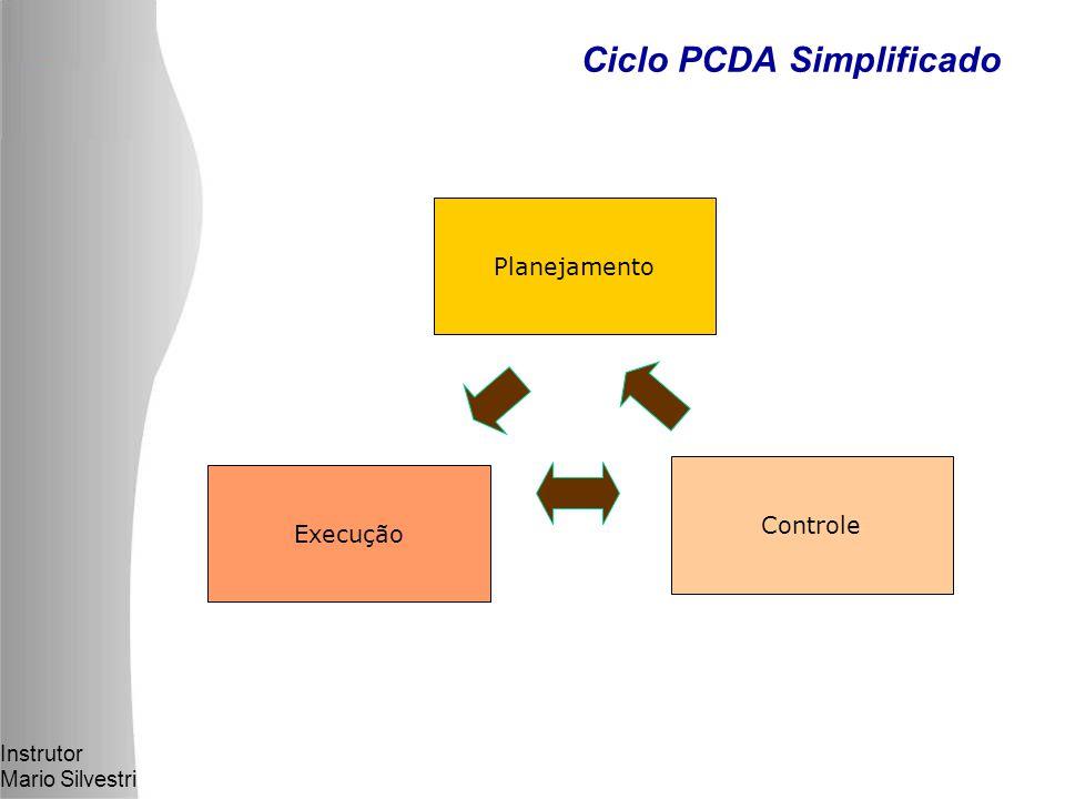 Instrutor Mario Silvestri Ciclo PCDA Simplificado Planejamento Execução Controle
