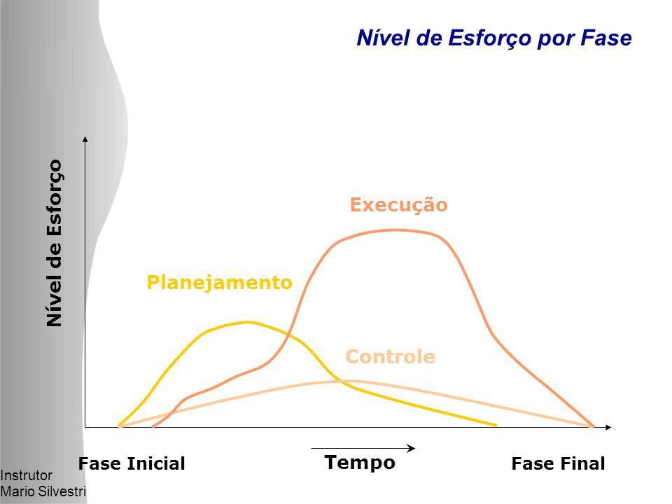 Instrutor Mario Silvestri Nível de Esforço por Fase Nível de Esforço Fase InicialFase Final Tempo Planejamento Execução Controle