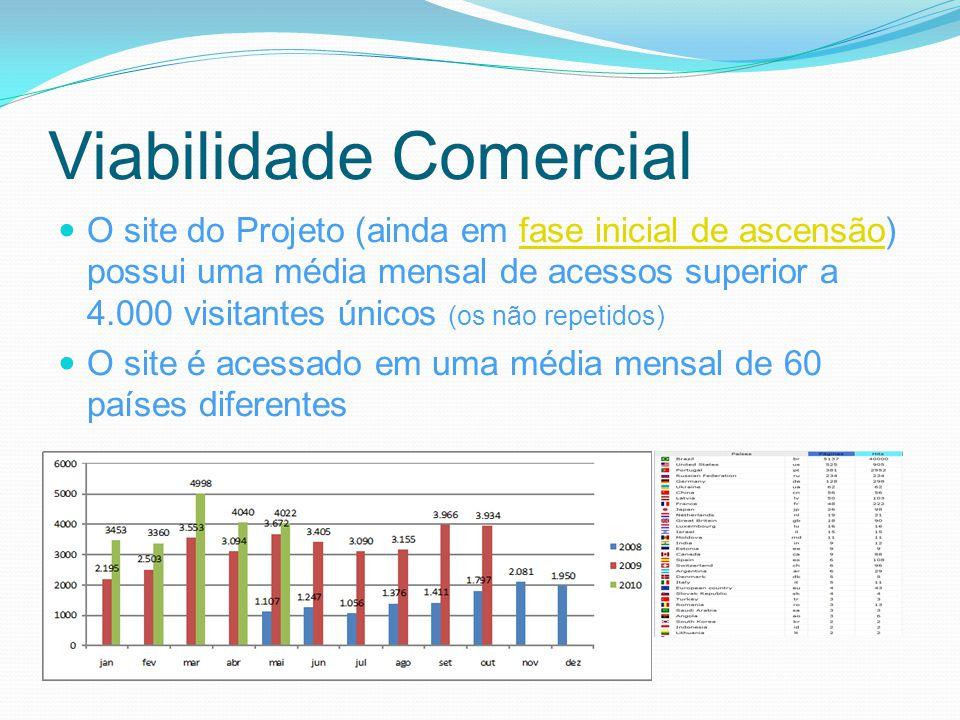 Viabilidade Comercial O site do Projeto (ainda em fase inicial de ascensão) possui uma média mensal de acessos superior a 4.000 visitantes únicos (os