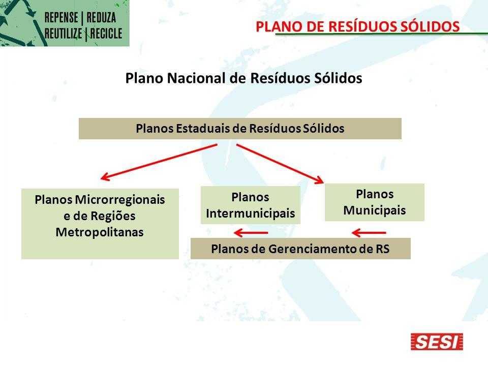 PLANO DE RESÍDUOS SÓLIDOS Plano Nacional de Resíduos Sólidos Planos Estaduais de Resíduos Sólidos Planos Microrregionais e de Regiões Metropolitanas Planos Intermunicipais Planos Municipais Planos de Gerenciamento de RS