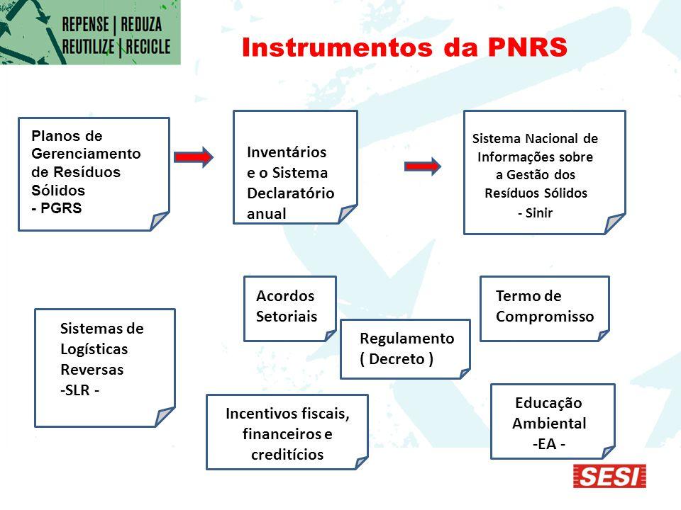 Instrumentos da PNRS Inventários e o Sistema Declaratório anual Sistema Nacional de Informações sobre a Gestão dos Resíduos Sólidos - Sinir Sistemas de Logísticas Reversas -SLR - Acordos Setoriais Regulamento ( Decreto ) Termo de Compromisso Educação Ambiental -EA - Incentivos fiscais, financeiros e creditícios Planos de Gerenciamento de Resíduos Sólidos - PGRS Planos de Gerenciamento de Resíduos Sólidos - PGRS
