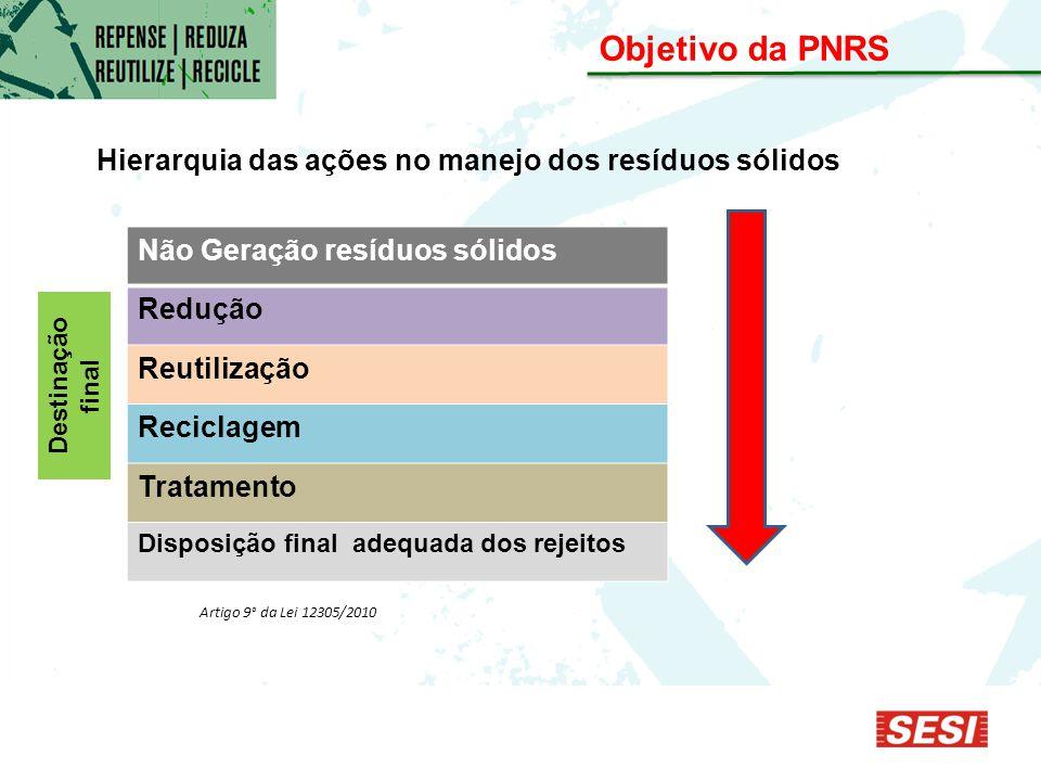 Objetivo da PNRS Não Geração resíduos sólidos Redução Reutilização Reciclagem Tratamento Disposição final adequada dos rejeitos Artigo 9° da Lei 12305/2010 Hierarquia das ações no manejo dos resíduos sólidos Destinação final