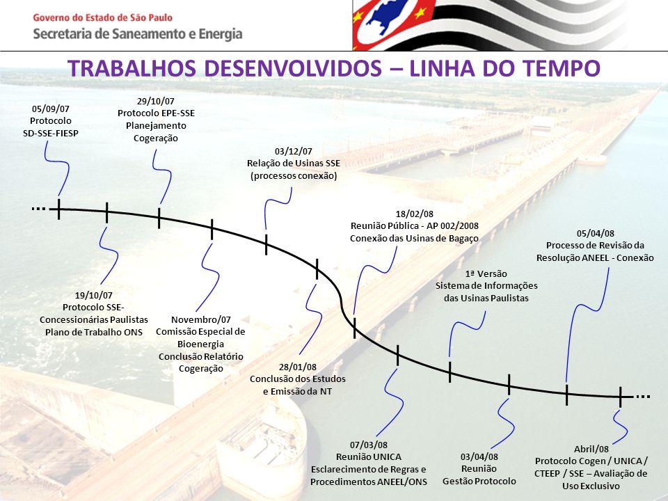 TRABALHOS DESENVOLVIDOS – LINHA DO TEMPO 19/10/07 Protocolo SSE- Concessionárias Paulistas Plano de Trabalho ONS 05/09/07 Protocolo SD-SSE-FIESP 29/10