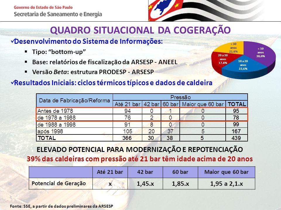 QUADRO SITUACIONAL DA COGERAÇÃO Fonte: SSE, a partir de dados preliminares da ARSESP ELEVADO POTENCIAL PARA MODERNIZAÇÃO E REPOTENCIAÇÃO 39% das calde
