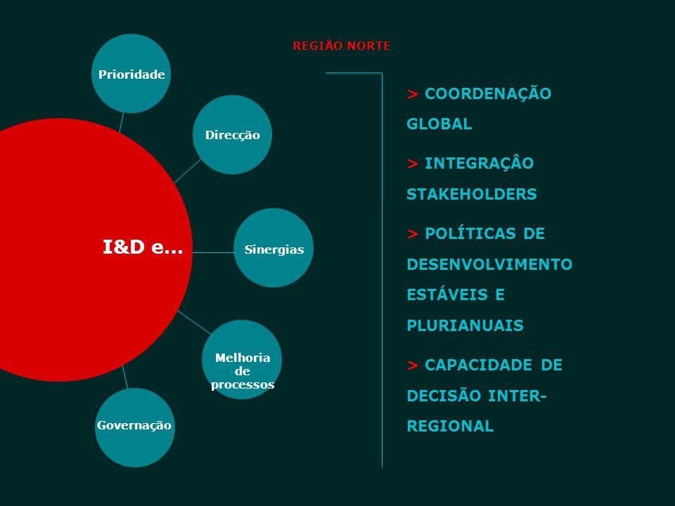 I&D e… Prioridade Direcção Sinergias Melhoria de processos Governação > COORDENAÇÃO GLOBAL > INTEGRAÇÂO STAKEHOLDERS > POLÍTICAS DE DESENVOLVIMENTO ES