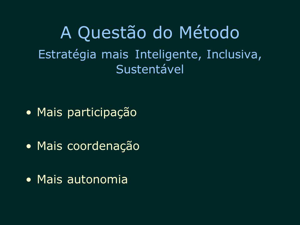 A Questão do Método Estratégia mais Inteligente, Inclusiva, Sustentável Mais participação Mais coordenação Mais autonomia