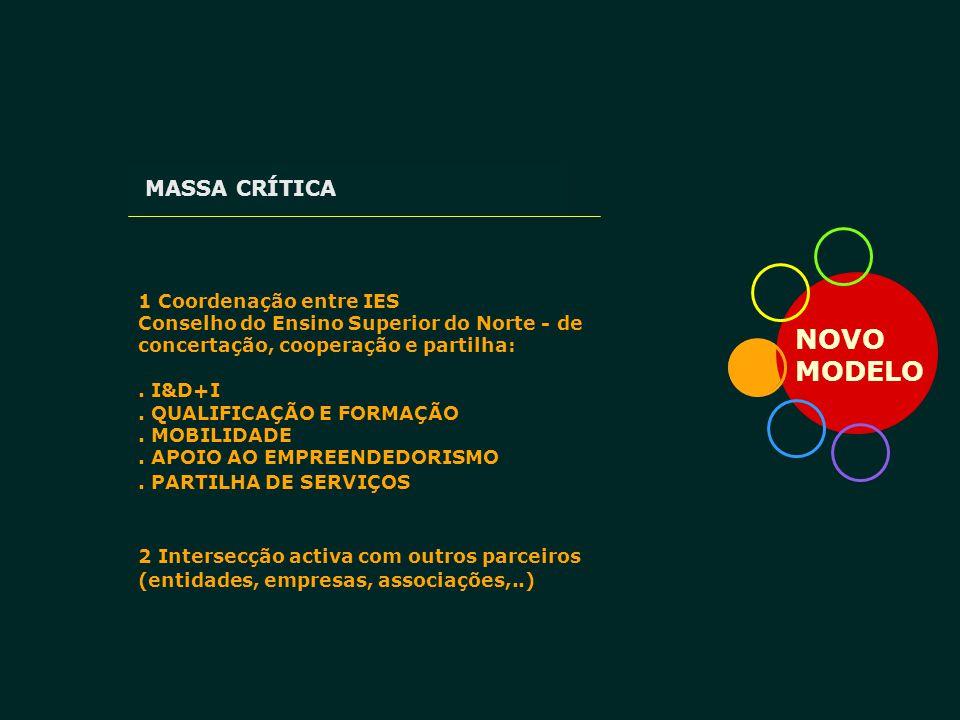 NOVO MODELO MASSA CRÍTICA 1 Coordenação entre IES Conselho do Ensino Superior do Norte - de concertação, cooperação e partilha:. I&D+I. QUALIFICAÇÃO E
