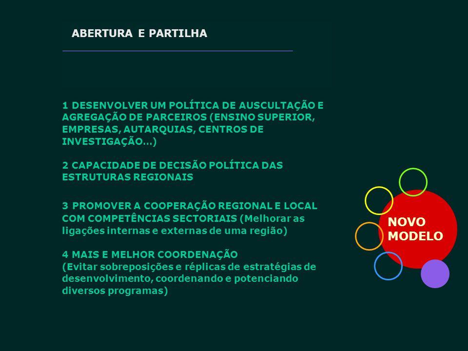 NOVO MODELO ABERTURA E PARTILHA 1 DESENVOLVER UM POLÍTICA DE AUSCULTAÇÃO E AGREGAÇÃO DE PARCEIROS (ENSINO SUPERIOR, EMPRESAS, AUTARQUIAS, CENTROS DE I