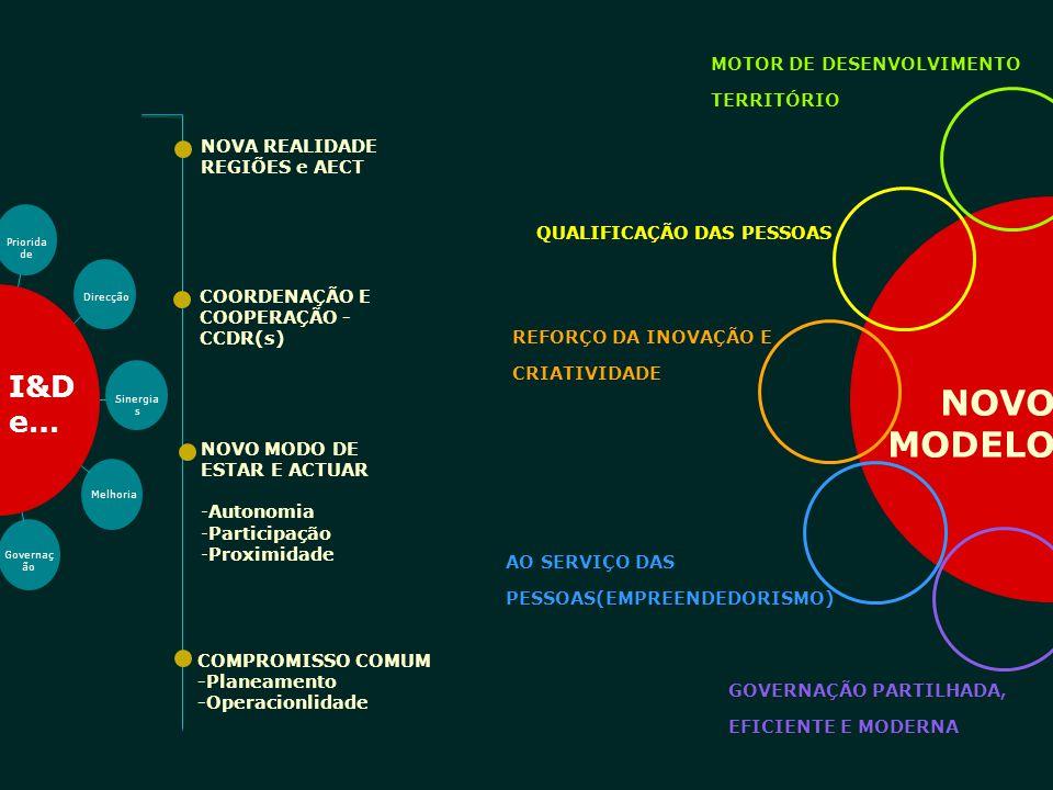 NOVA REALIDADE REGIÕES e AECT NOVO MODO DE ESTAR E ACTUAR -Autonomia -Participação -Proximidade COMPROMISSO COMUM -Planeamento -Operacionlidade MOTOR