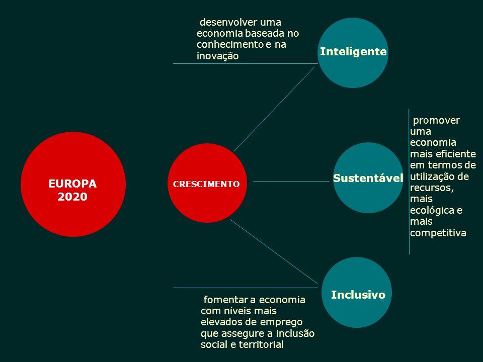 EUROPA 2020 Inteligente Sustentável Inclusivo 2 CRESCIMENTO desenvolver uma economia baseada no conhecimento e na inovação promover uma economia mais
