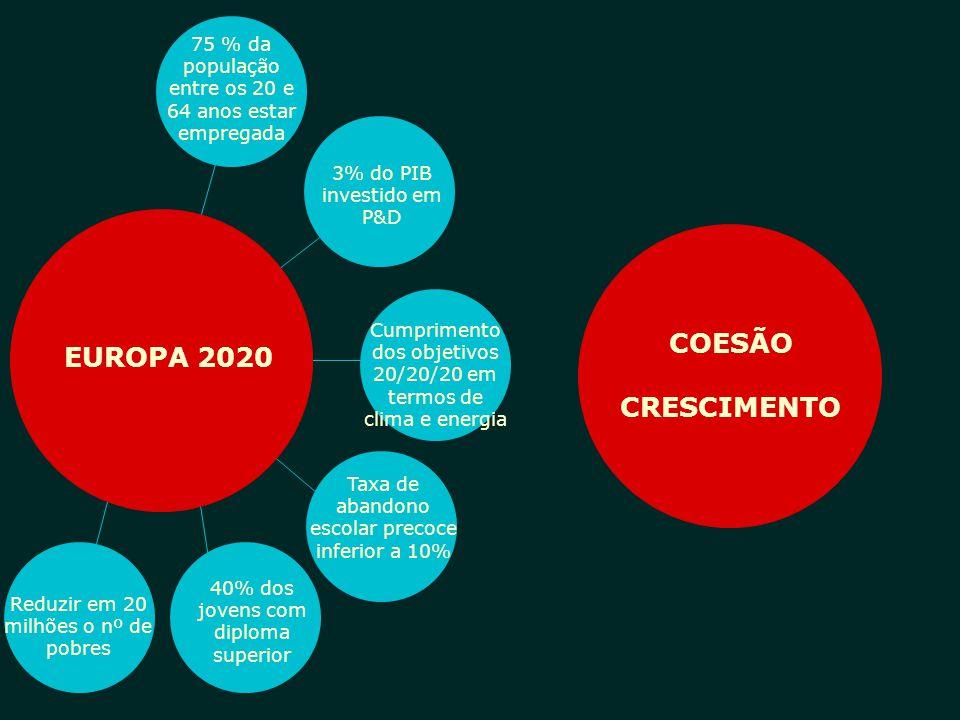 EUROPA 2020 AGREGAR INTEGRAR 75 % da população entre os 20 e 64 anos estar empregada 3% do PIB investido em P&D Cumprimento dos objetivos 20/20/20 em