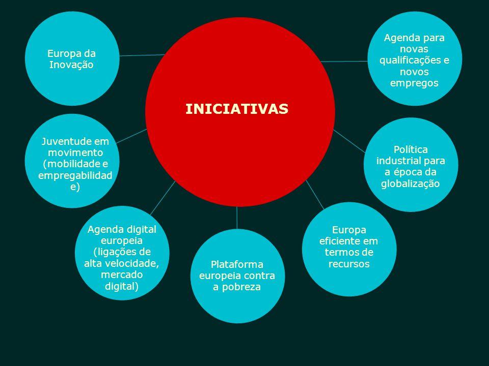 INICIATIVAS AGREGAR INTEGRAR Europa da Inovação Agenda para novas qualificações e novos empregos Política industrial para a época da globalização Euro