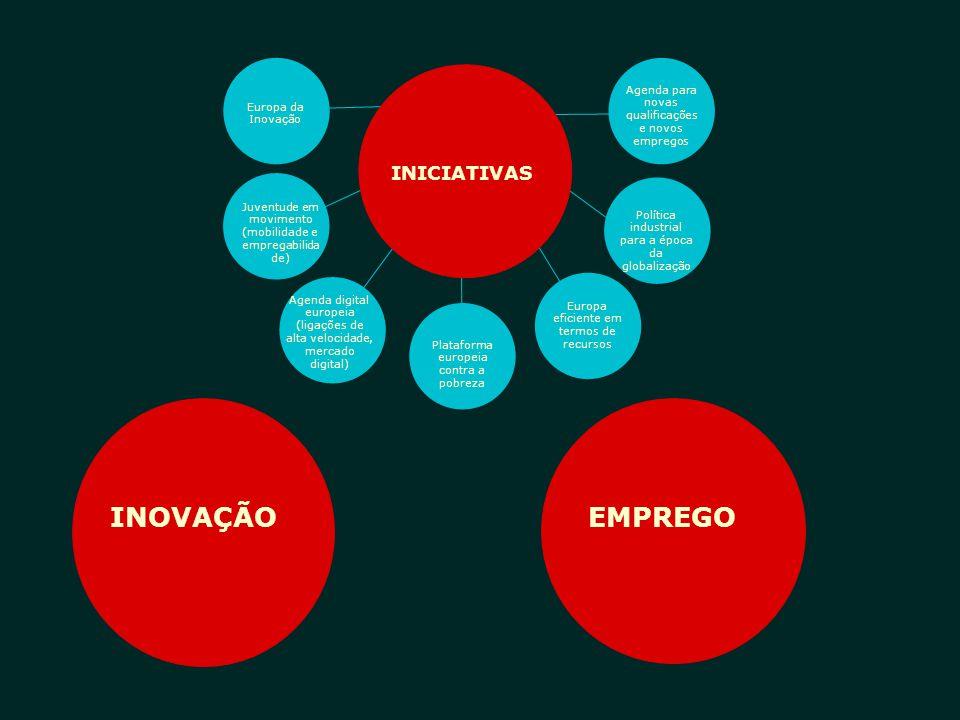 EUROPA DESAFIOS PARA A ALCANÇAR A EUROPA DA INOVAÇÃO  investir em educação, I&D e inovação (I&D+i),  evitar fragmentação, ligando os sistemas europeus e nacionais de I&D+i  gerar mais inovação a partir da investigação » ligar a Ciência aos Negócios INOVAÇÃO  Simplificação dos programas europeus de financiamento;  remover barreiras aos empreendedores para facilitar a colocação de ideias no mercado (financiamentos, dificuldades nos direitos de propriedade intelectual, acordos para patentes Europeias, etc)