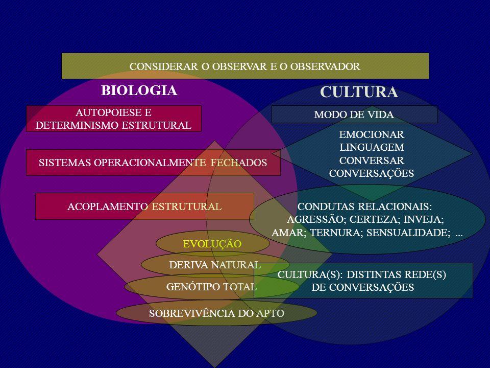 BIOLOGIA CULTURA AUTOPOIESE E DETERMINISMO ESTRUTURAL SISTEMAS OPERACIONALMENTE FECHADOS ACOPLAMENTO ESTRUTURAL EVOLUÇÃO DERIVA NATURAL SOBREVIVÊNCIA