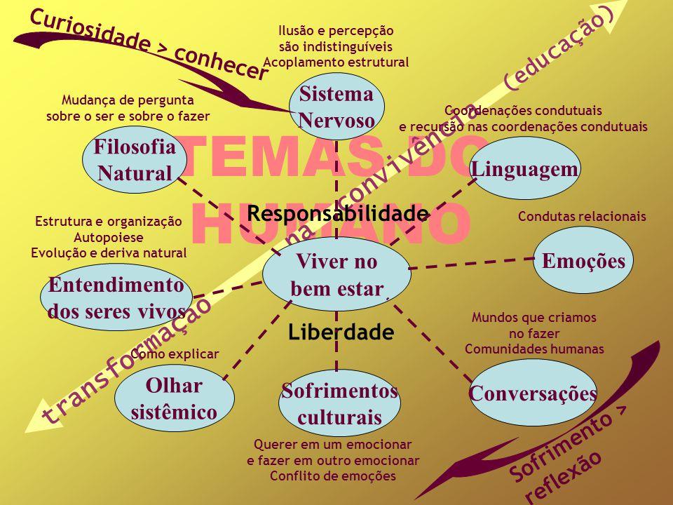 TEMAS DO HUMANO transformação na convivência (educação) Viver no bem estar Linguagem Emoções Olhar sistêmico Filosofia Natural Entendimento dos seres