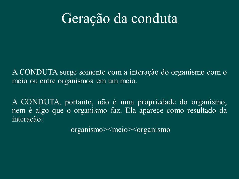 Geração da conduta A CONDUTA surge somente com a interação do organismo com o meio ou entre organismos em um meio. A CONDUTA, portanto, não é uma prop