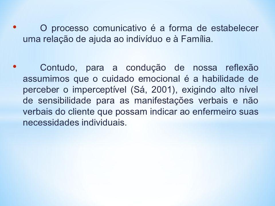 • O processo comunicativo é a forma de estabelecer uma relação de ajuda ao indivíduo e à Família. • Contudo, para a condução de nossa reflexão assumim