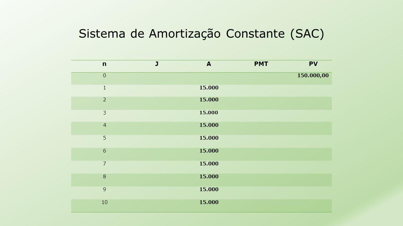 Sistema de Amortização Constante (SAC) nJAPMTPV 0 150.000,00 1 15.000 2 3 15.000 4 5 15.000 6 15.000 7 15.000 8 15.000 9 15.000 10 15.000