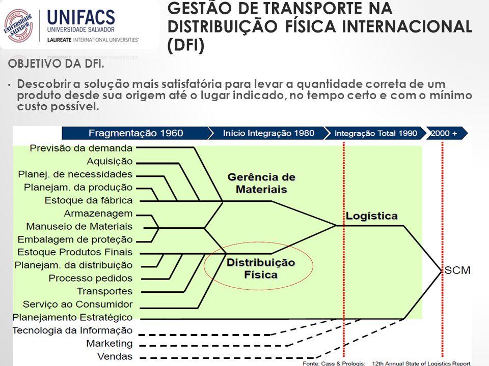 GESTÃO DE TRANSPORTE NA DISTRIBUIÇÃO FÍSICA INTERNACIONAL (DFI) OBJETIVO DA DFI. • Descobrir a solução mais satisfatória para levar a quantidade corre