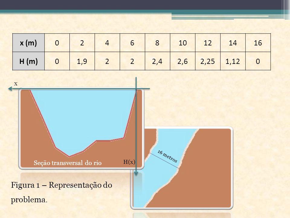 x (m)0246810121416 H (m)01,9222,42,62,251,120 Seção transversal do rio 16 metros Figura 1 – Representação do problema.
