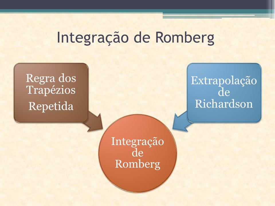 Integração de Romberg Regra dos Trapézios Repetida Extrapolação de Richardson