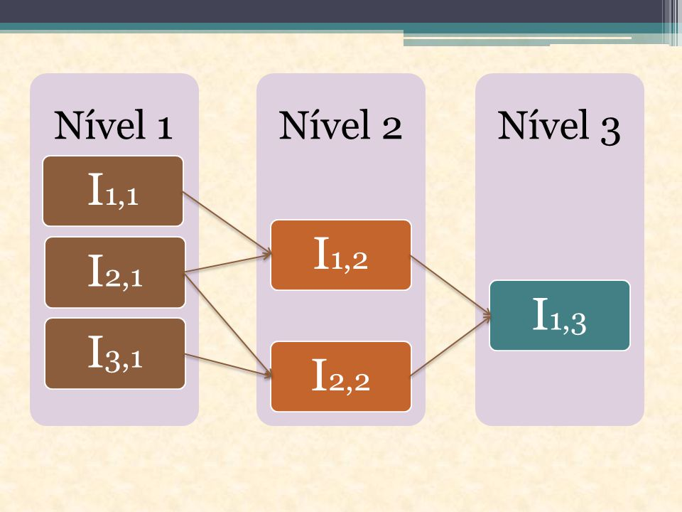 Nível 1 I 1,1 I 2,1 I 3,1 Nível 2 I 1,2 I 2,2 Nível 3 I 1,3
