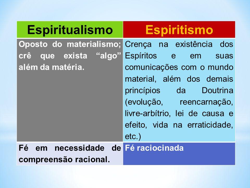 """EspiritualismoEspiritismo Oposto do materialismo; crê que exista """"algo"""" além da matéria. Crença na existência dos Espíritos e em suas comunicações com"""