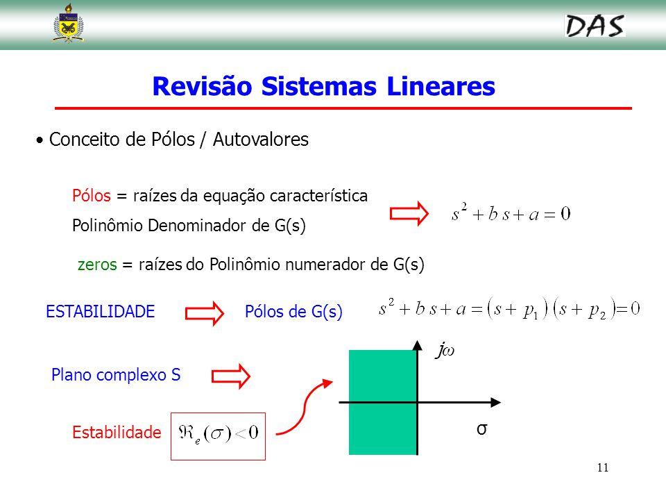 11 Conceito de Pólos / Autovalores Plano complexo S Pólos = raízes da equação característica Polinômio Denominador de G(s) zeros = raízes do Polinômio