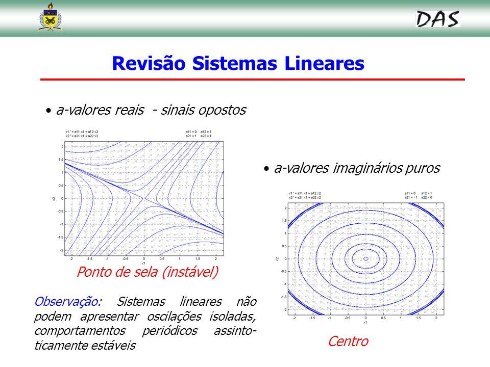 18 Revisão Sistemas Lineares a-valores reais - sinais opostos a-valores imaginários puros Centro Ponto de sela (instável) Observação: Sistemas lineare